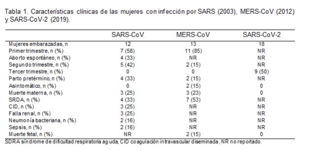 Coronavirus  (COVID-19) y embarazo